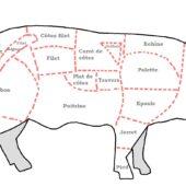 Viande porc frais